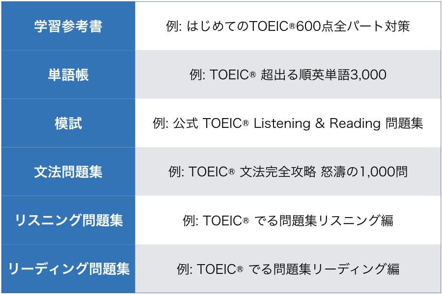 TOEIC参考書の種類