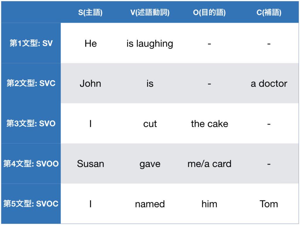 英語の文型 一覧表