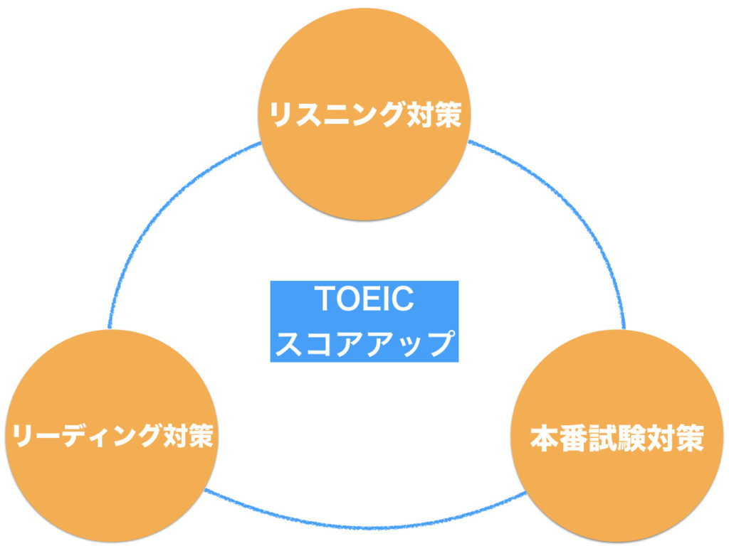 TOEIC学習法の全体像