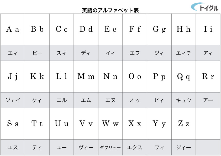 英語のアルファベット一覧と文字の仕組み