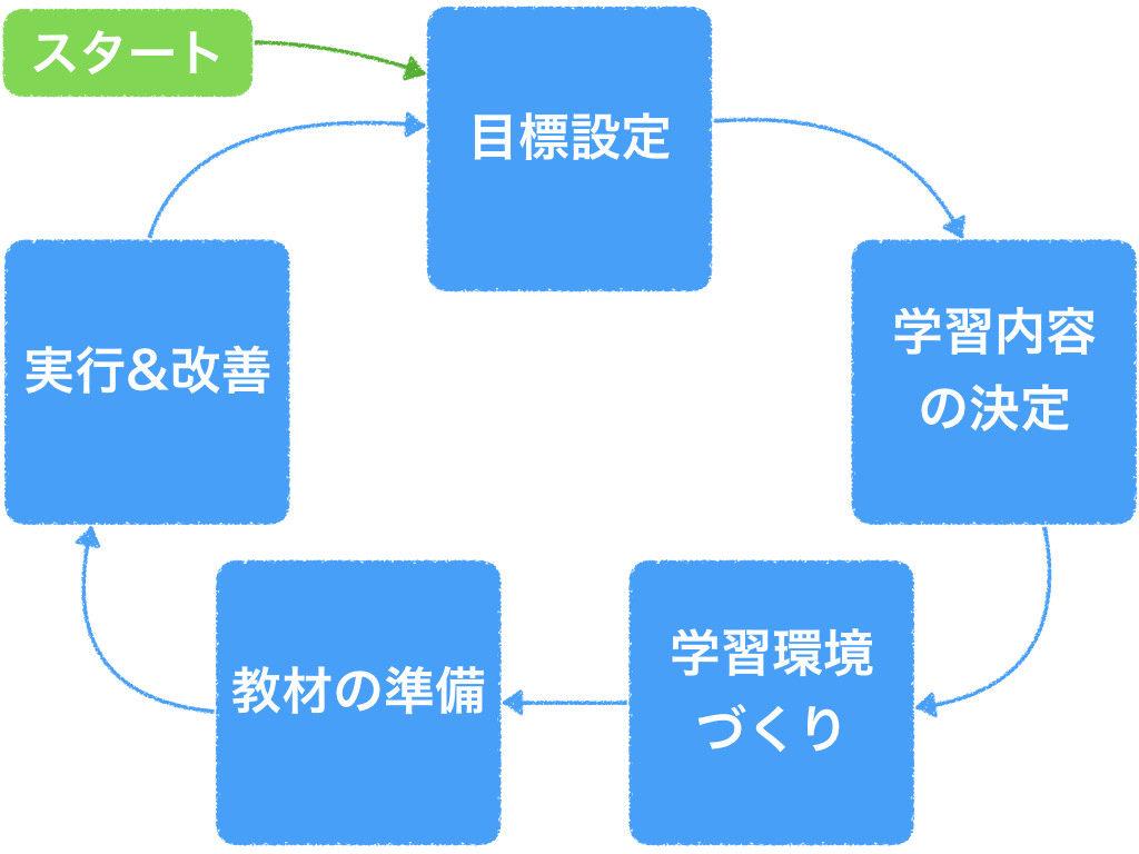 独学で英語を学ぶ方法