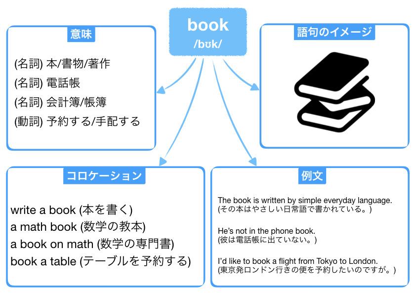 英単語ノートの例