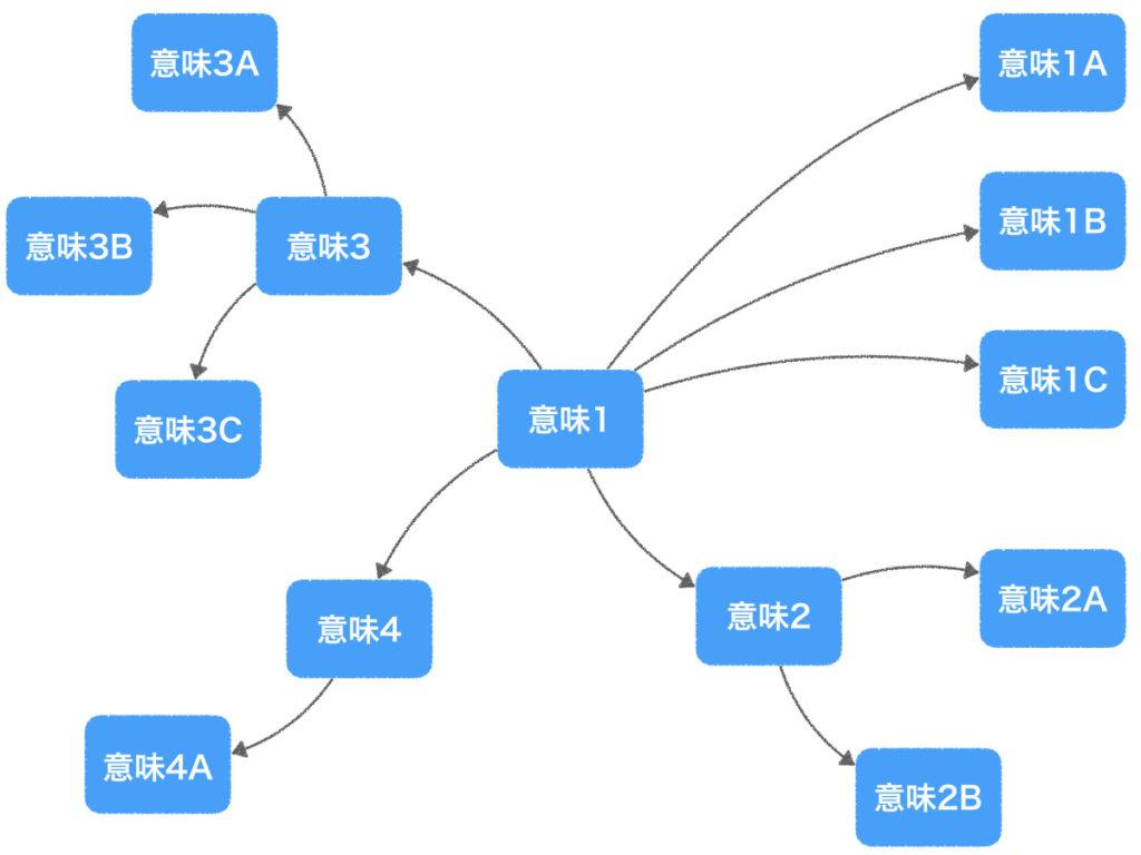 意味のネットワーク