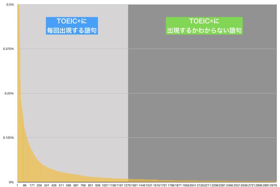 TOEIC単語の分布