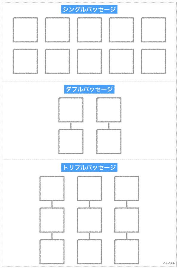 TOEIC Part7の構成