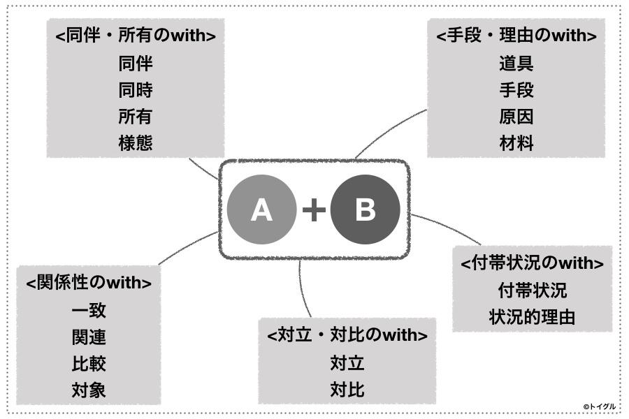 前置詞withの意味ネットワーク