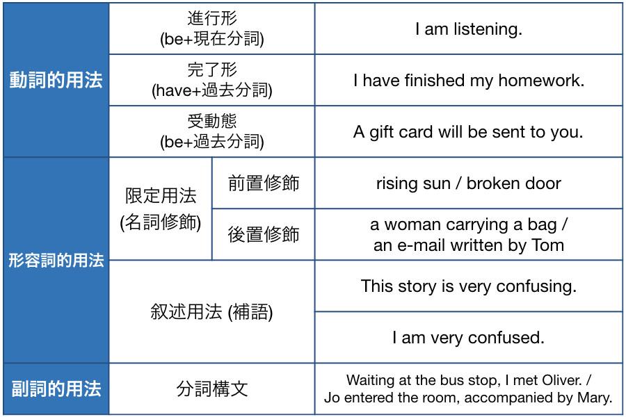 分詞の使い方
