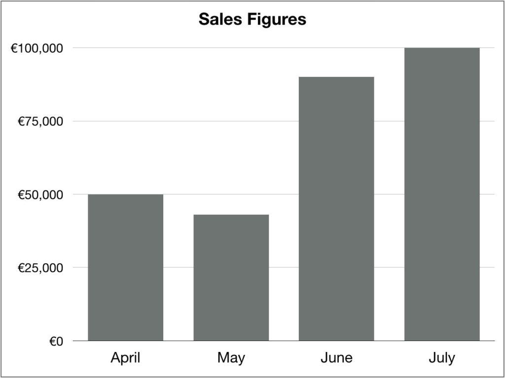 TOEIC図表問題 棒グラフ