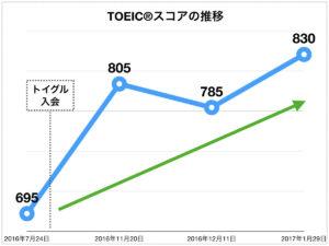 TOEICスコアの推移