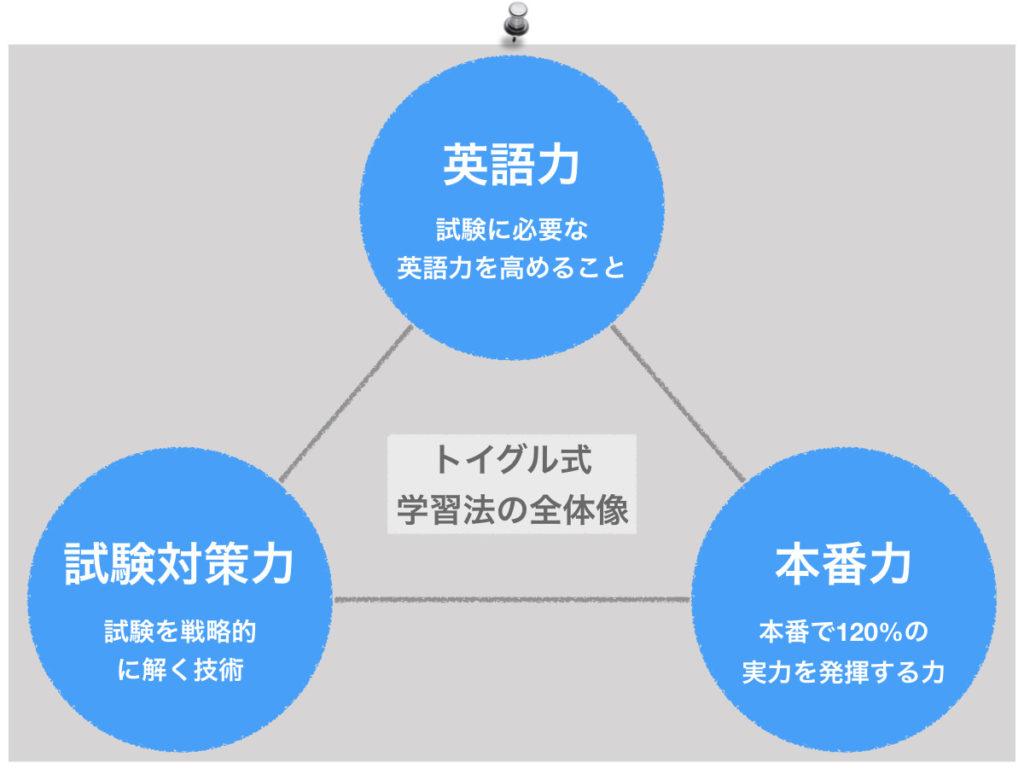 TOEICスコアアップに必要な3つの要素