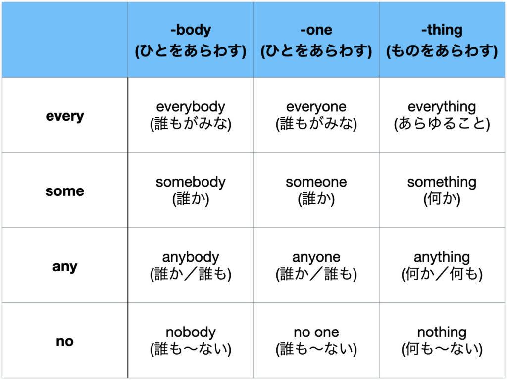 複合代名詞