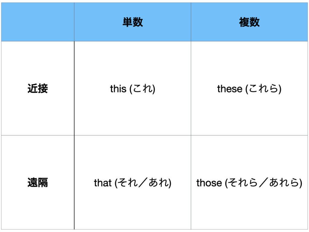 英語の指示代名詞