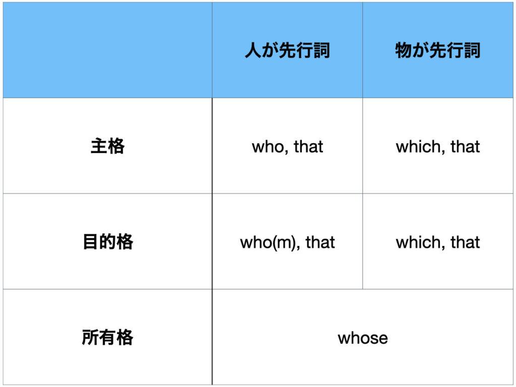 英語の関係代名詞