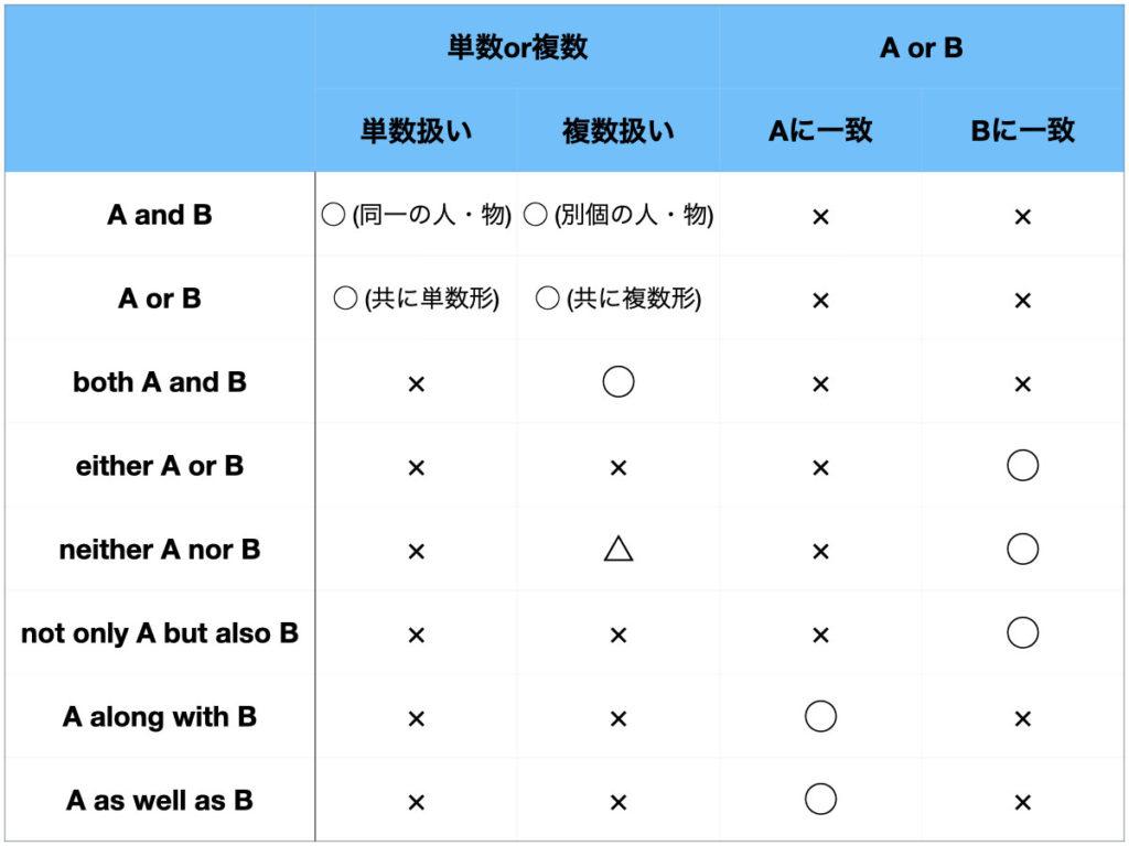 主語と動詞の一致 相関接続詞
