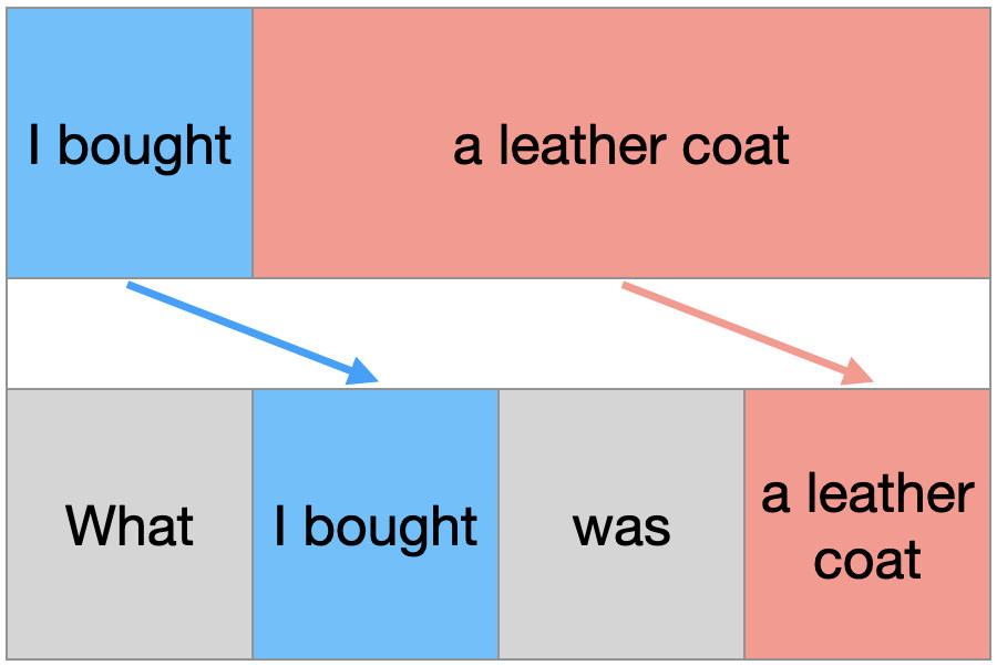 what強調構文の作り方